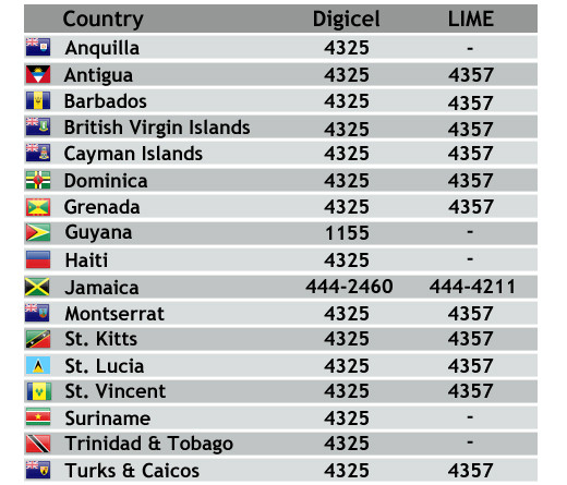 SMS/TXT numbers for all islands